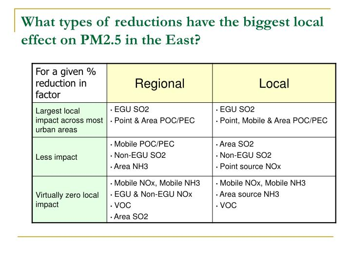 What types of reductions have the biggest local effect on PM2.5 in the East?