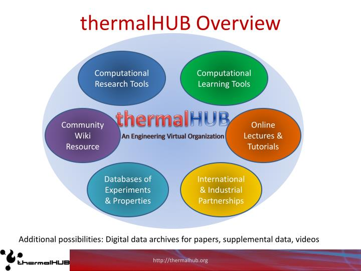 thermalHUB Overview