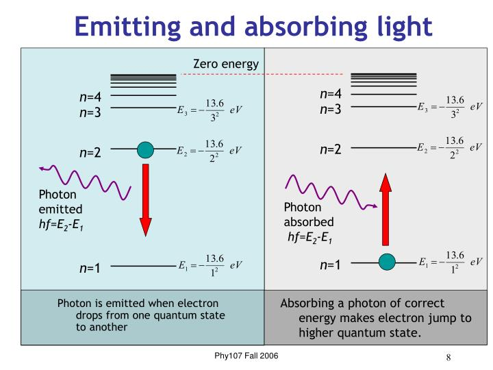 Emitting and absorbing light