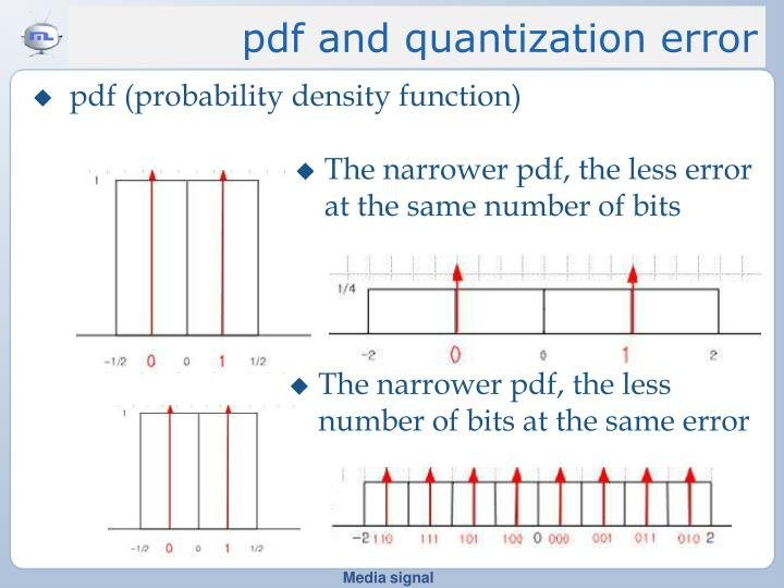pdf and quantization error
