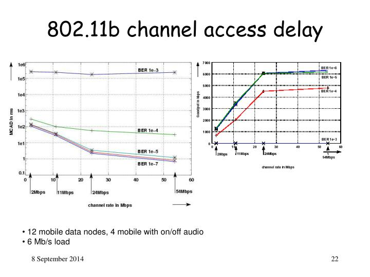 802.11b channel access delay
