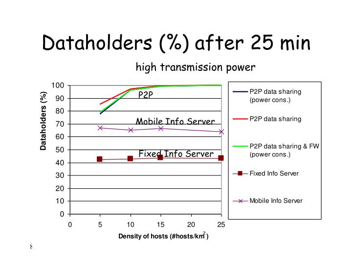 Dataholders (%) after 25 min
