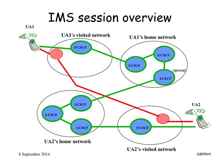 IMS session overview