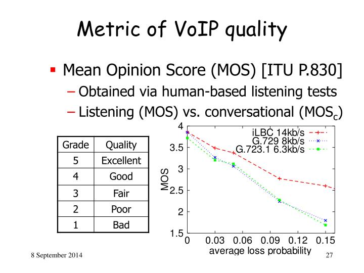 Metric of VoIP quality
