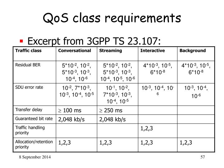 QoS class requirements