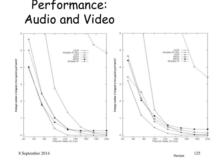 Performance: Audio and Video