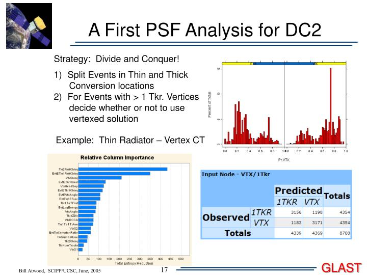 A First PSF Analysis for DC2