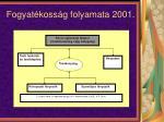 fogyat koss g folyamata 2001