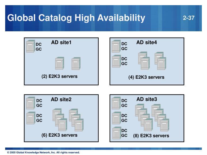 Global Catalog High Availability