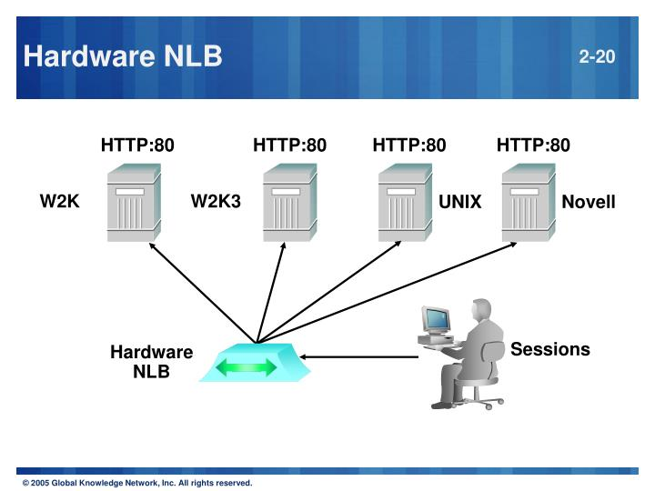 Hardware NLB