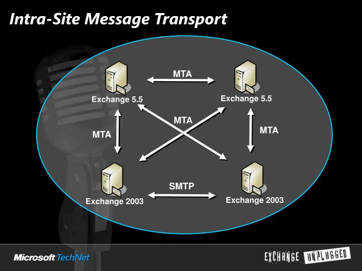 Intra-Site Message Transport