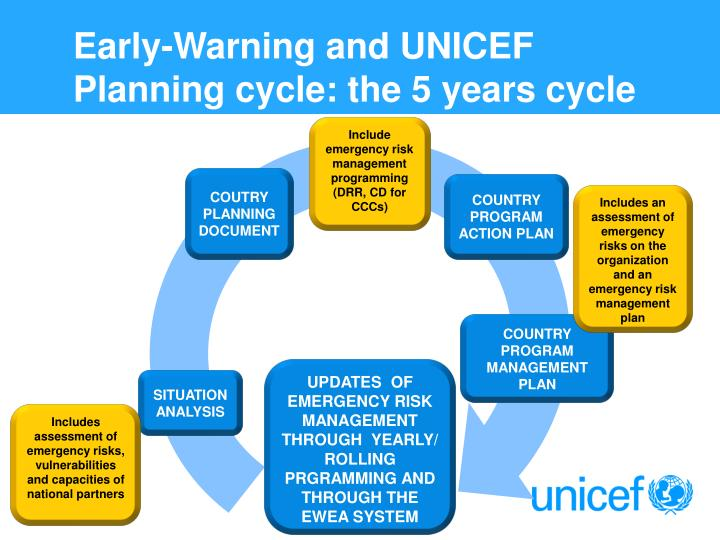 Early-Warning and UNICEF Planning cycle: