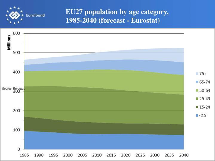 EU27 population by age category,