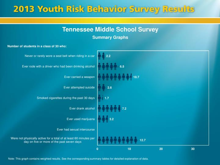 Tennessee Middle School Survey