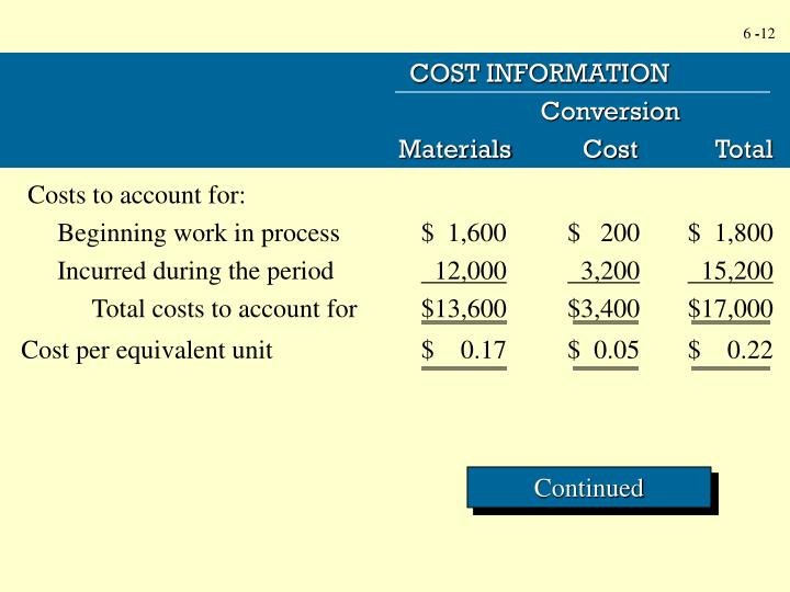 COST INFORMATION