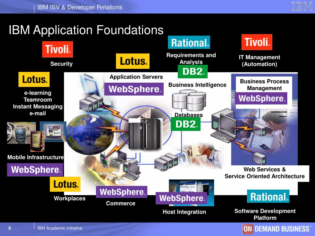 PPT - WebSphere And The IBM Academic Initiative PowerPoint
