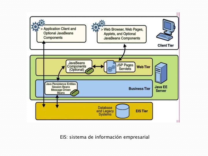 EIS: sistema