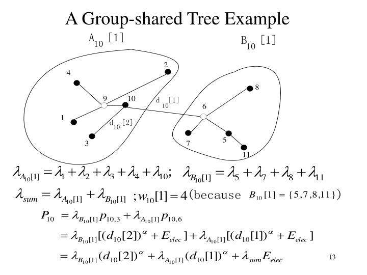 A Group-shared Tree Example