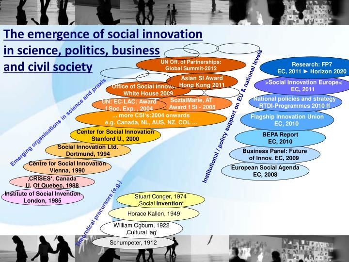 Institutional / policy support on EU & national levels