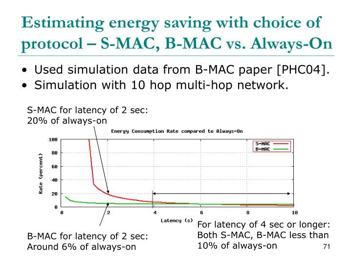 Estimating energy saving with choice of protocol – S-MAC, B-MAC vs. Always-On