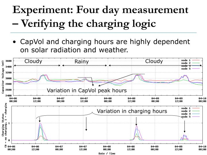 Experiment: Four day measurement