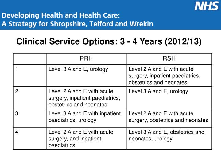 Clinical Service Options: 3 - 4 Years (2012/13)