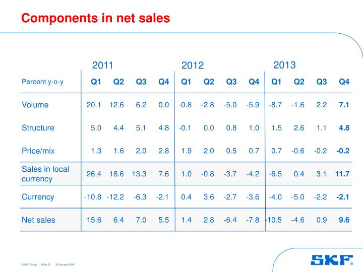 Components in net sales