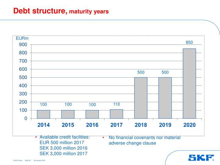 Debt structure,