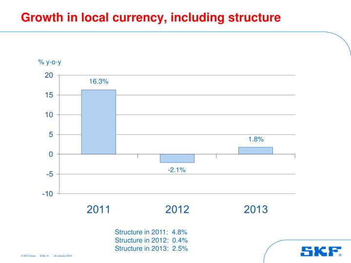 Growth in local currency, including structure