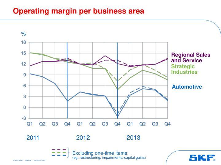 Operating margin per business area