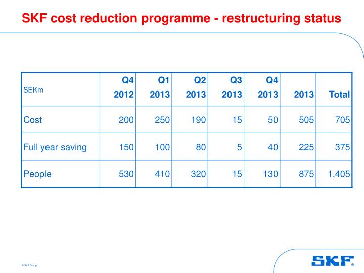 SKF cost reduction programme - restructuring status