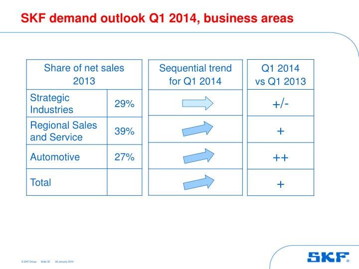 SKF demand outlook Q1 2014, business areas
