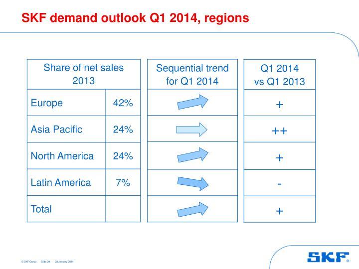 SKF demand outlook Q1 2014, regions