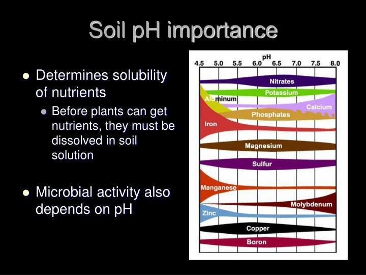 Soil pH importance