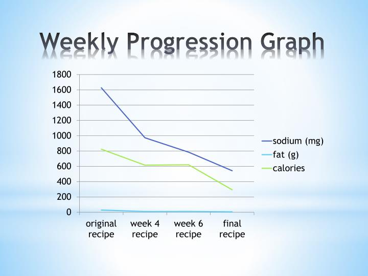 Weekly Progression Graph