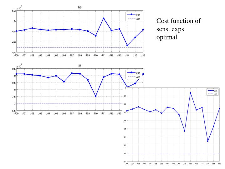 Cost function of
