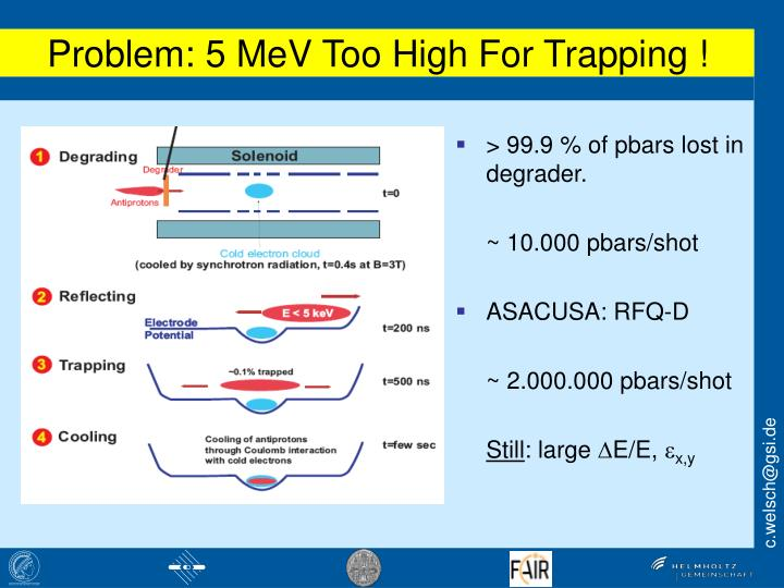 Problem: 5 MeV Too High For Trapping !