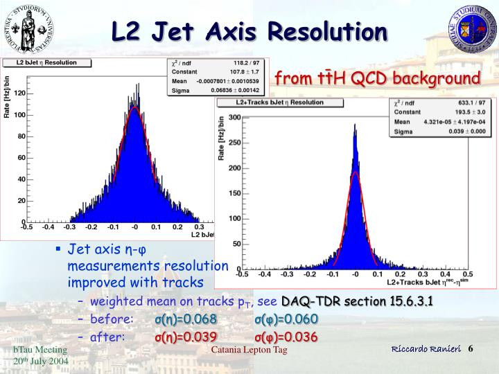 L2 Jet Axis Resolution