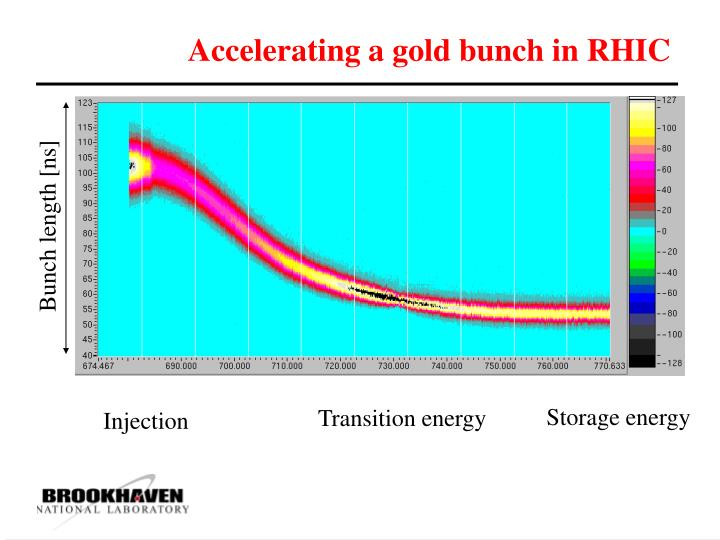 Accelerating a gold bunch in RHIC