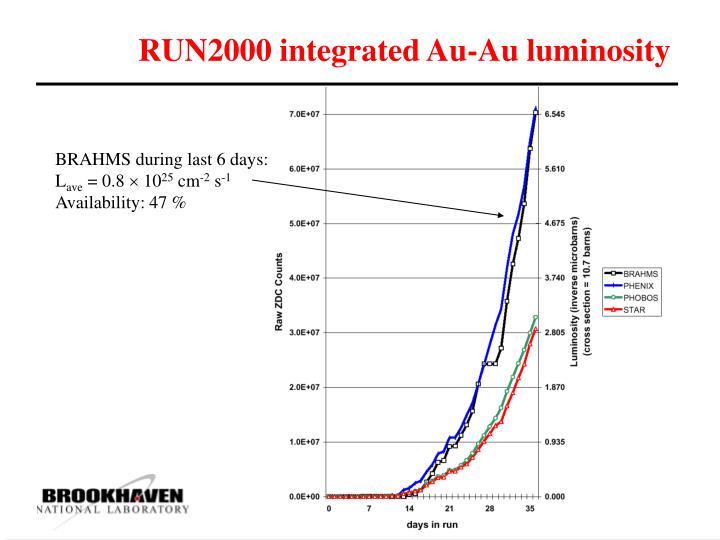 RUN2000 integrated Au-Au luminosity