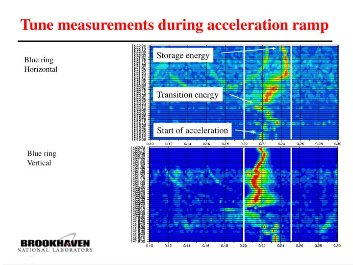 Tune measurements during acceleration ramp