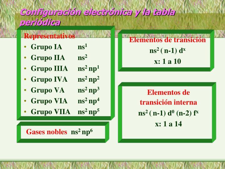 Ppt energa y capacidad de los orbitales atmicos powerpoint configuracin electrnica y la tabla peridica urtaz Images