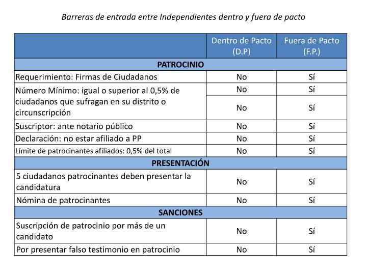 Barreras de entrada entre Independientes dentro y fuera de pacto