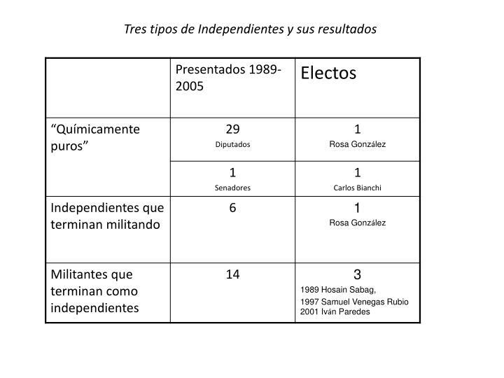 Tres tipos de Independientes y sus resultados