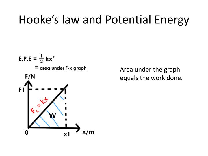 Hooke's law and Potential Energy