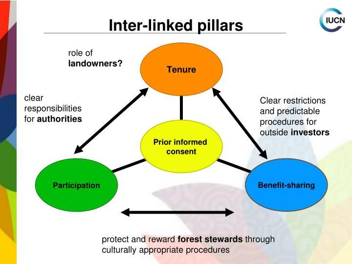 Inter-linked pillars