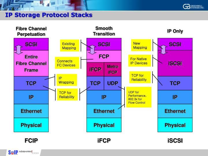 IP Storage Protocol Stacks