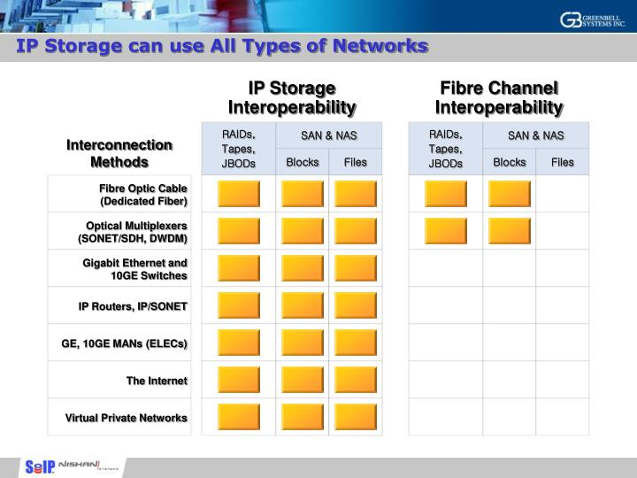IP Storage can use All Types of Networks
