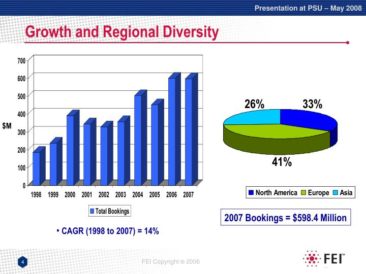 Growth and Regional Diversity