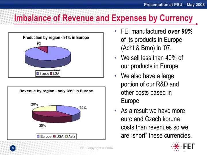 Imbalance of Revenue and Expenses by Currency